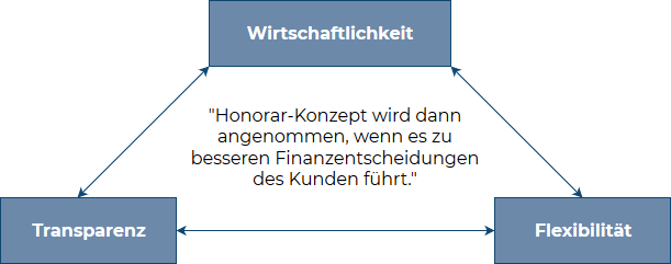Honorar Konzept Wilhelm Finanzkontor Gmbh
