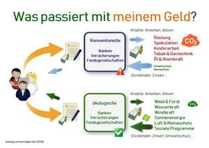Finanzberater Bremen - Entscheide, was Dein Geld bewirken soll