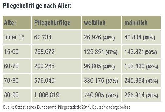 Pflegebedürftige nach Alter Zapp Versicherungsmakler Lörrach Schopfheim Pflegerente