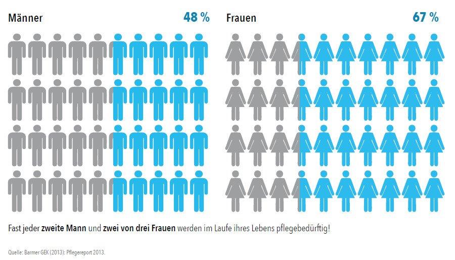Pflegebedürftigkeit Risiko Zapp Lörrach Schopfheim Pflegeversicherung im Vergleich Testsieger