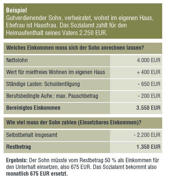 Private Pflegeversicherung Kinder haften Zapp Lörrach Schopfheim Pflegezusatz