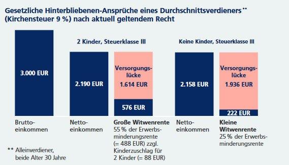 Risikolebensversicherung gesetzliche Hinterbliebenen Ansprüche RLV Zapp Schopfheim Lörrach DUAL Vergleich Risikoleben