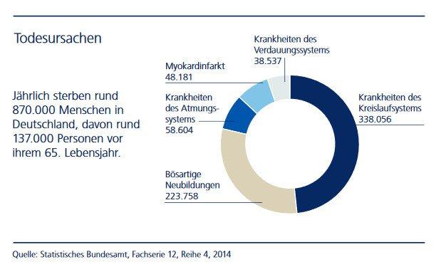 Todesursachen Risikolebensversicherung im Vergleich Risikoleben verbundene Leben DUAL Lörrach und Schopfheim bei Zapp