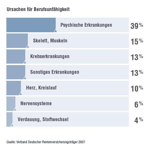 Ursachen für Berufsunfähigkeit Zapp Lörrach Schopfheim