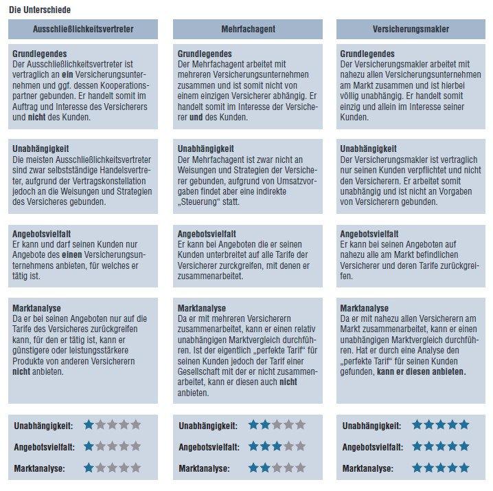 Versicherungsmakler Zapp - unabhängige Versicherungsberatung im Vergleich in Schopfheim, Lörrach und Freiburg