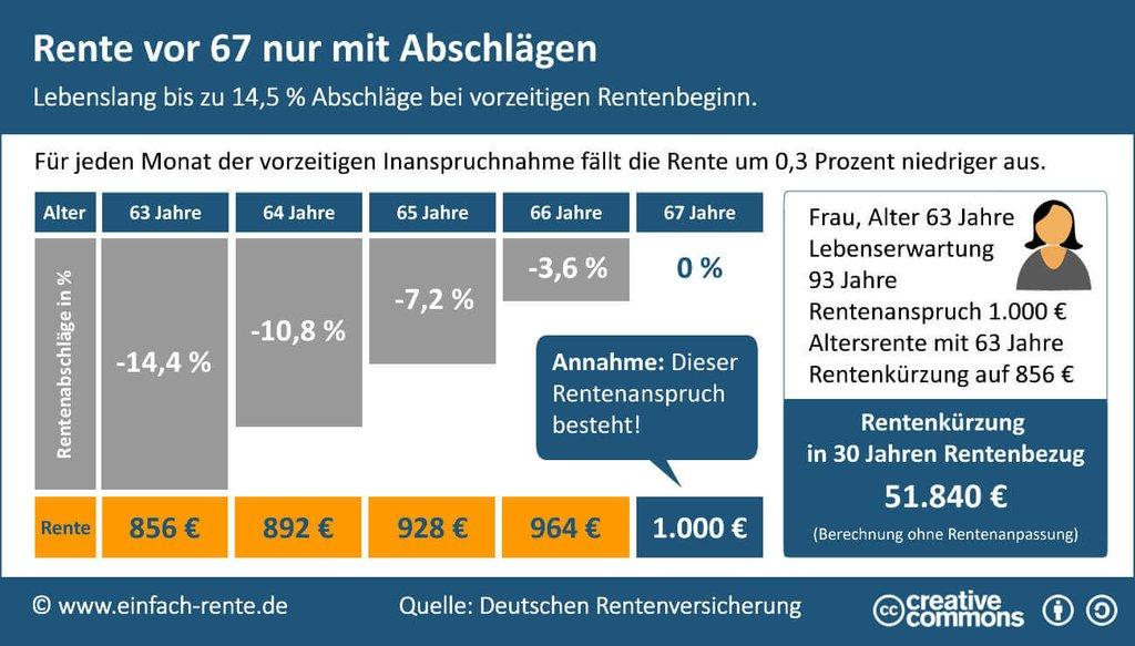 Grafisches Beispiel - Rente mit Abschlägen