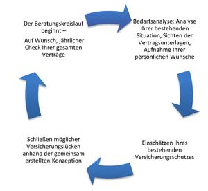 Der Beratungskreislauf