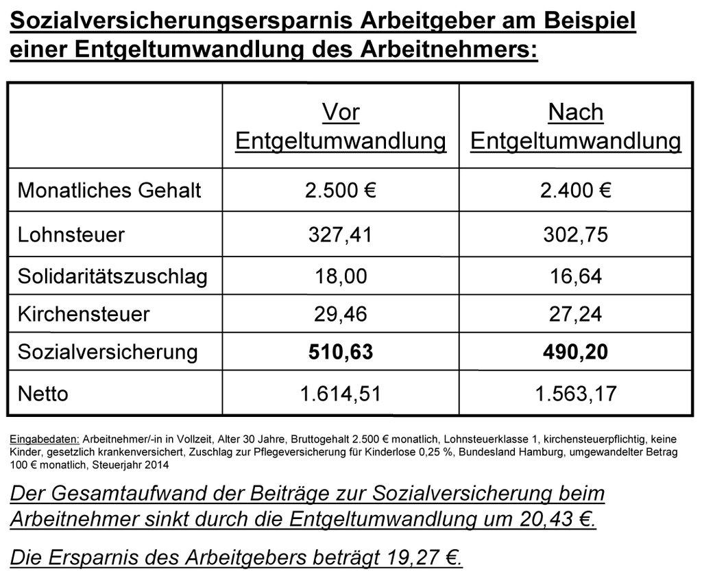 Entgeltumwandlung Steuer Bei Auszahlung
