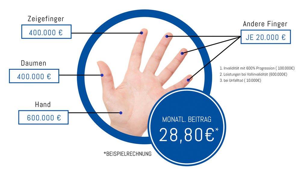 Handara - Beispielrechnung zur Absicherung der Hand