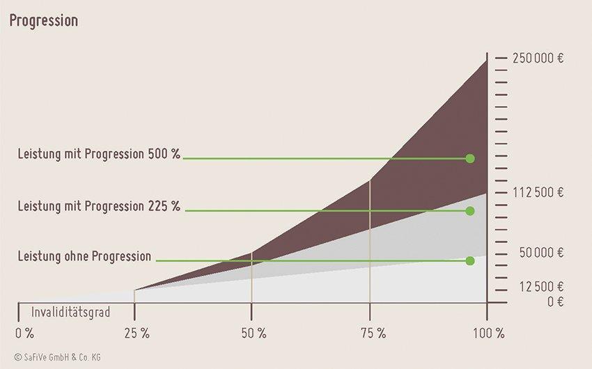 Schaubild zur Progression in der Unfallversicherung
