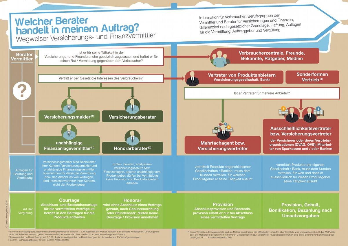 was versicherungsmakler von anderen versicherungsvermittlern unterscheidet
