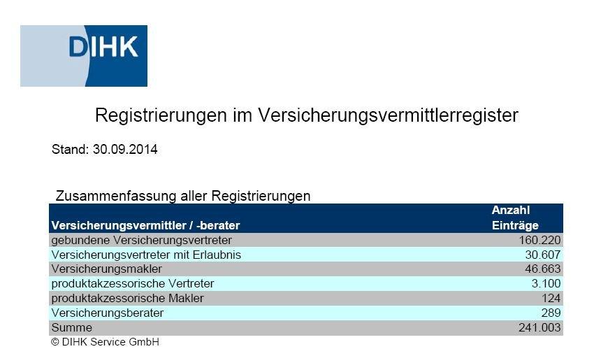 Anzahl der Vermittler vor Einführung des LVRG