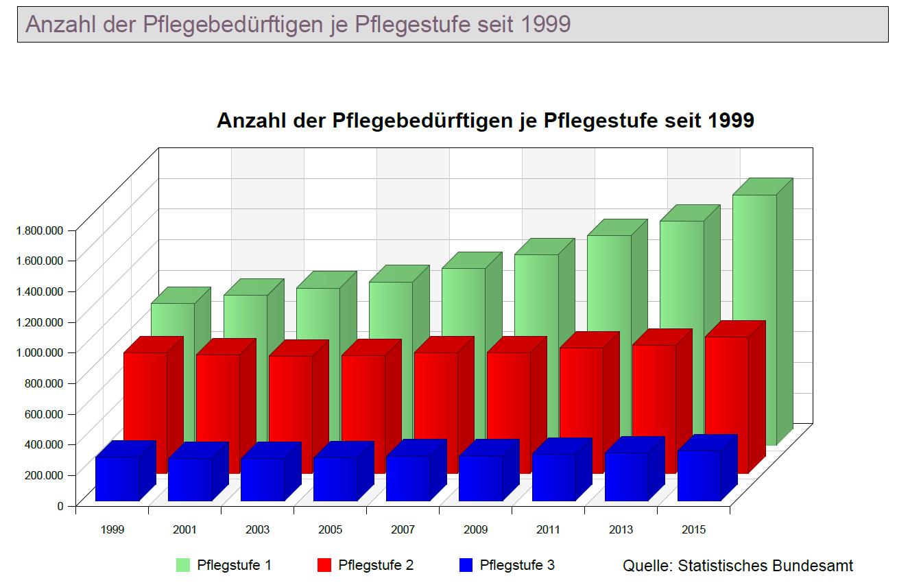 Verteilung der Pflegebedürftigen nach Pflegestufe von 1999 bis 2015